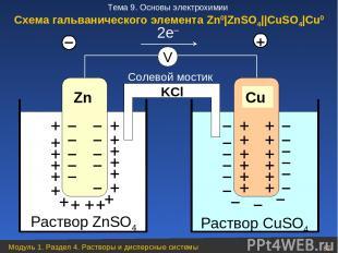 Раствор ZnSO4 Zn + + + + + + + + + + + + + + + + + – – – – – – – – – – – – Раств