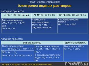 Катодные процессы Электролиз водных растворов Анодные процессы Модуль 1. Раздел