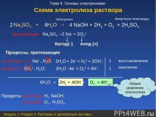 Na2SO4 + H2O Диссоциация: Na2SO4 2 Na+ + SO42 аноде (+) : SO42 , Н2О: 2 1 6Н2О =