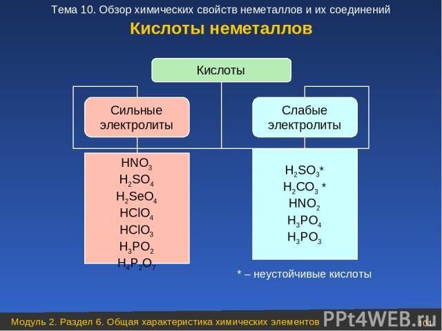 Кислоты Сильные электролиты Слабые электролиты HNO3 H2SO4 H2SeO4 HClO4 HClO3 H3PO2 H4P2O7 H2SO3* H2CO3 * HNO2 H3PO4 H3PO3 * – неустойчивые кислоты Кислоты неметаллов Модуль 2. Раздел 6. Общая характеристика химических элементов * Тема 10. Обзор хими…