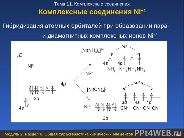 Гибридизация атомных орбиталей при образовании пара- и диамагнитных комплексных ионов Ni+2 Комплексные соединения Ni+2 Модуль 2. Раздел 6. Общая характеристика химических элементов * Тема 11. Комплексные соединения