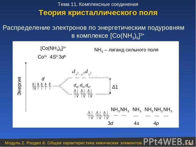 Распределение электронов по энергетическим подуровням в комплексе [Co(NH3)6]3+ Теория кристаллического поля Модуль 2. Раздел 6. Общая характеристика химических элементов * Тема 11. Комплексные соединения