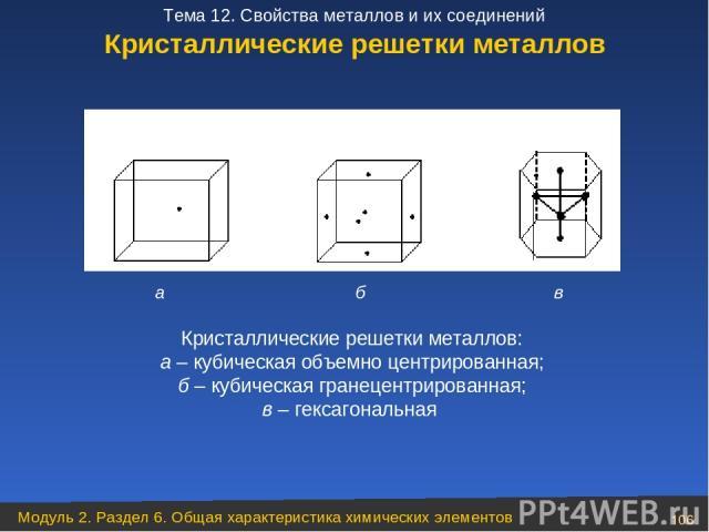 Кристаллические решетки металлов а б в Кристаллические решетки металлов: а – кубическая объемно центрированная; б – кубическая гранецентрированная; в – гексагональная Модуль 2. Раздел 6. Общая характеристика химических элементов * Тема 12. Свойства …