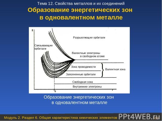 Образование энергетических зон в одновалентном металле Образование энергетических зон в одновалентном металле Модуль 2. Раздел 6. Общая характеристика химических элементов * Тема 12. Свойства металлов и их соединений
