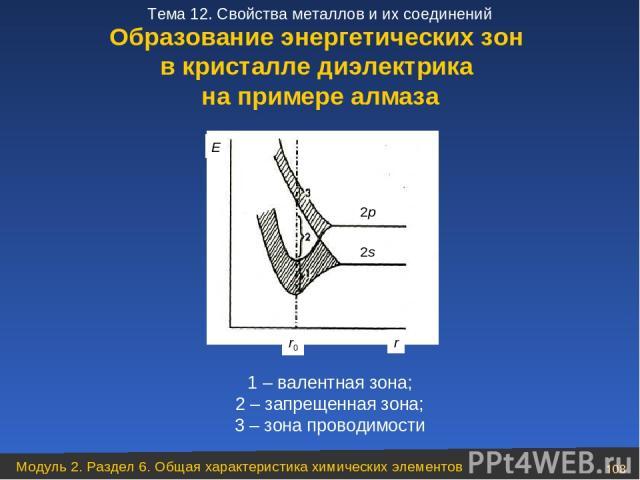 1 – валентная зона; 2 – запрещенная зона; 3 – зона проводимости Образование энергетических зон в кристалле диэлектрика на примере алмаза Модуль 2. Раздел 6. Общая характеристика химических элементов * Тема 12. Свойства металлов и их соединений