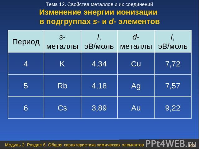 9,22 Au 3,89 Cs 6 7,57 Ag 4,18 Rb 5 7,72 Cu 4,34 K 4 I, эВ/моль d- металлы I, эВ/моль s- металлы Период Изменение энергии ионизации в подгруппах s- и d- элементов Модуль 2. Раздел 6. Общая характеристика химических элементов * Тема 12. Свойства мета…
