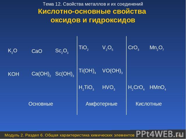 Кислотные Амфотерные Основные HMnO4 H2CrO4 HVO3 H2TiO3 VO(ОH)3 Ti(OH)4 Sc(OH)3 Ca(OH)2 KOH Mn2O7 CrO3 V2O5 TiO2 Sc2O3 CaO K2O Кислотно-основные свойства оксидов и гидроксидов Модуль 2. Раздел 6. Общая характеристика химических элементов * Тема 12. С…