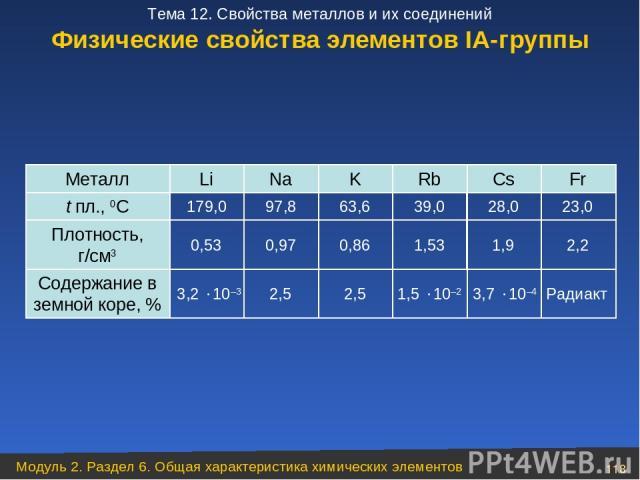 Физические свойства элементов ІА-группы Радиакт 3,7 10–4 1,5 10–2 2,5 2,5 3,2 10–3 Содержание в земной коре, % 2,2 1,9 1,53 0,86 0,97 0,53 Плотность, г/см3 23,0 28,0 39,0 63,6 97,8 179,0 t пл., 0C Fr Cs Rb K Na Li Металл Модуль 2. Раздел 6. Общая ха…