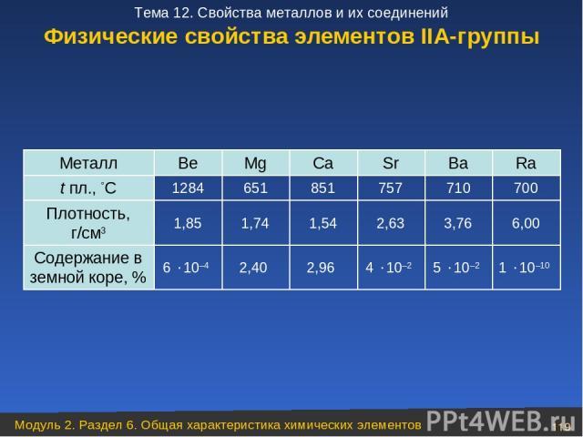 Физические свойства элементов ІІА-группы 1 10–10 5 10–2 4 10–2 2,96 2,40 6 10–4 Содержание в земной коре, % 6,00 3,76 2,63 1,54 1,74 1,85 Плотность, г/см3 700 710 757 851 651 1284 t пл., °C Ra Ba Sr Ca Mg Be Металл Модуль 2. Раздел 6. Общая характер…