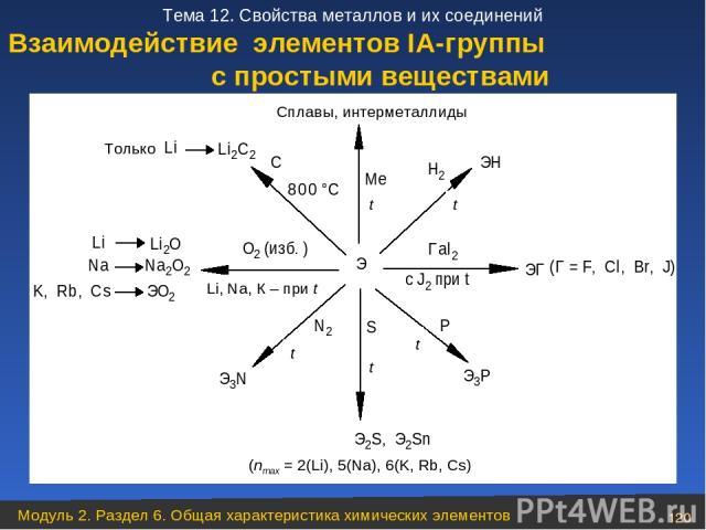 Взаимодействие элементов ІА-группы с простыми веществами Модуль 2. Раздел 6. Общая характеристика химических элементов * Тема 12. Свойства металлов и их соединений