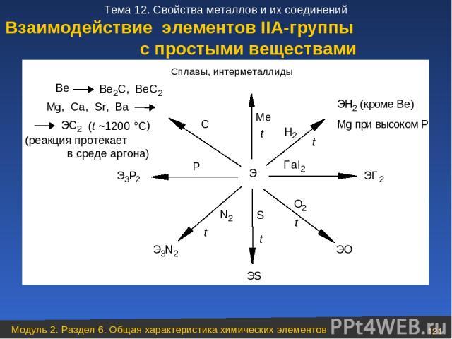 Взаимодействие элементов ІІА-группы с простыми веществами Модуль 2. Раздел 6. Общая характеристика химических элементов * Тема 12. Свойства металлов и их соединений