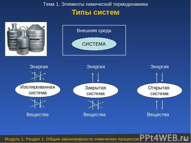 Типы систем Энергия Энергия Энергия Изолированная система Закрытая система Открытая система Вещества Вещества Вещества СИСТЕМА Внешняя среда Модуль 1. Раздел 1. Общие закономерности химических процессов * Тема 1. Элементы химической термодинамики
