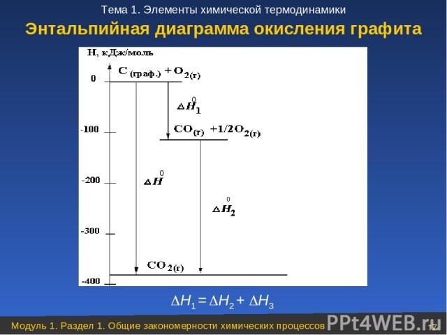Н1 = Н2 + Н3 Энтальпийная диаграмма окисления графита Модуль 1. Раздел 1. Общие закономерности химических процессов * Тема 1. Элементы химической термодинамики