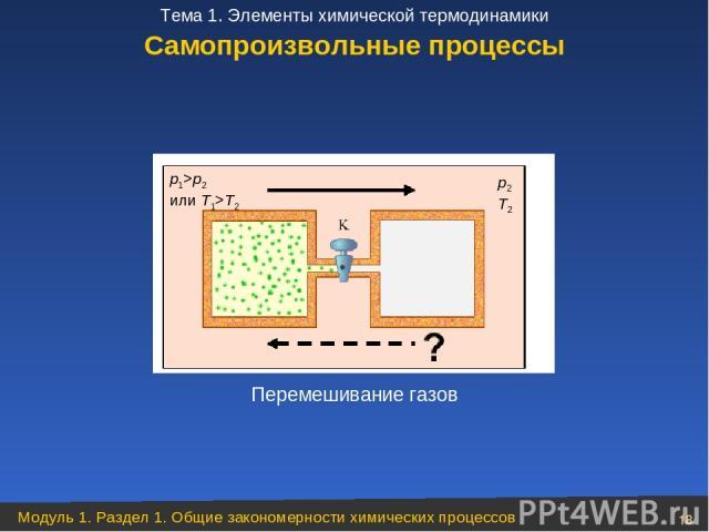 Самопроизвольные процессы Перемешивание газов Модуль 1. Раздел 1. Общие закономерности химических процессов * Тема 1. Элементы химической термодинамики