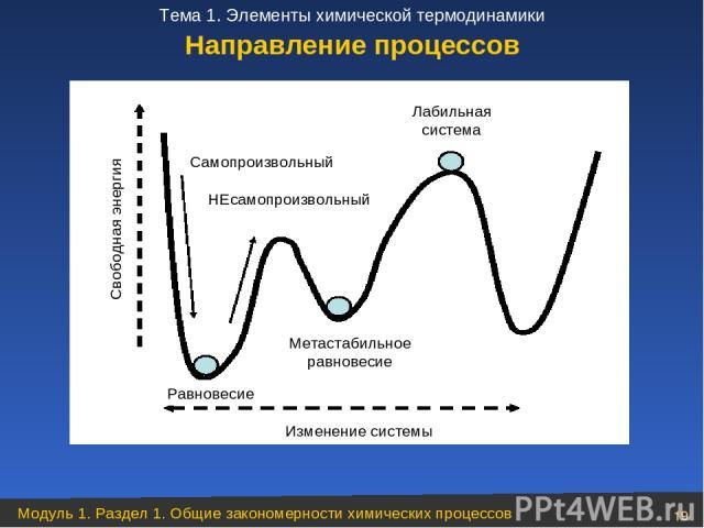 Направление процессов Модуль 1. Раздел 1. Общие закономерности химических процессов * Тема 1. Элементы химической термодинамики