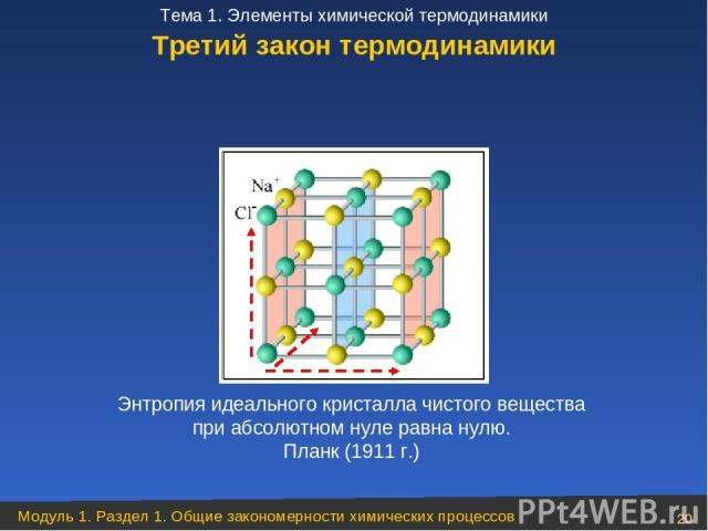 Третий закон термодинамики Энтропия идеального кристалла чистого вещества при абсолютном нуле равна нулю. Планк (1911 г.) Модуль 1. Раздел 1. Общие закономерности химических процессов * Тема 1. Элементы химической термодинамики