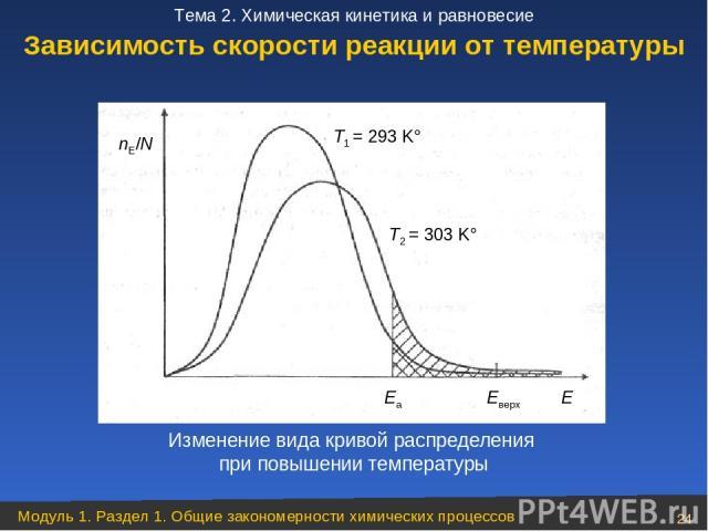 Изменение вида кривой распределения при повышении температуры Зависимость скорости реакции от температуры Модуль 1. Раздел 1. Общие закономерности химических процессов * Тема 2. Химическая кинетика и равновесие