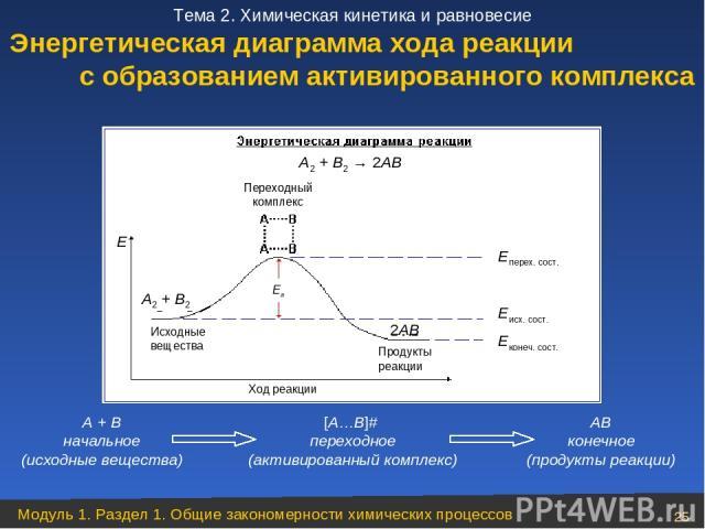 Энергетическая диаграмма хода реакции с образованием активированного комплекса А + В начальное (исходные вещества) [А…В]# переходное (активированный комплекс) АВ конечное (продукты реакции) Модуль 1. Раздел 1. Общие закономерности химических процесс…