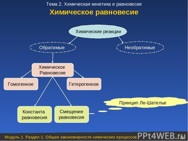 Химические реакции Необратимые Обратимые Химическое Равновесие Гомогенное Гетерогенное Константа равновесия Смещение равновесия Принцип Ле-Шателье Химическое равновесие Модуль 1. Раздел 1. Общие закономерности химических процессов * Тема 2. Химическ…