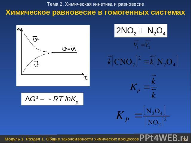 ∆G0 = RT lnKp 2NO2 N2O4 Химическое равновесие в гомогенных системах Модуль 1. Раздел 1. Общие закономерности химических процессов * Тема 2. Химическая кинетика и равновесие