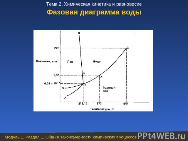 Фазовая диаграмма воды Модуль 1. Раздел 1. Общие закономерности химических процессов * Тема 2. Химическая кинетика и равновесие