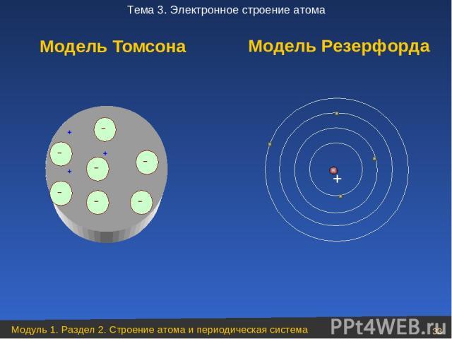 Модель Томсона Модель Резерфорда Модуль 1. Раздел 2. Строение атома и периодическая система * Тема 3. Электронное строение атома