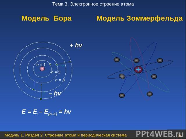 + hv – hv E = En – E(n–1) = hv Модель Бора Модель Зоммерфельда n = 3 n = 2 Модуль 1. Раздел 2. Строение атома и периодическая система * Тема 3. Электронное строение атома