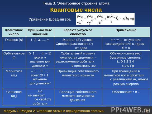 Квантовое число Принимаемые значения Характеризуемое свойство Примечание Главное (n) 1, 2, 3, …, ∞ Энергия (Е) уровня. Среднее расстояние (r) от ядра n = ∞ ― отсутствие взаимодействия с ядром, Е = 0 Орбитальное (l) 0, 1, …, (n – 1) всего n значение …