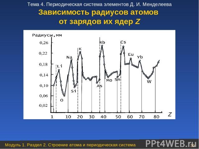 Зависимость радиусов атомов от зарядов их ядер Z Модуль 1. Раздел 2. Строение атома и периодическая система * Тема 4. Периодическая система элементов Д. И. Менделеева