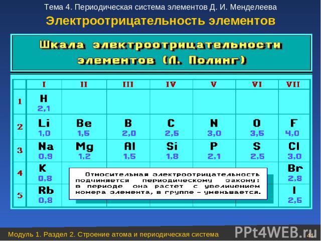 Электроотрицательность элементов Модуль 1. Раздел 2. Строение атома и периодическая система * Тема 4. Периодическая система элементов Д. И. Менделеева
