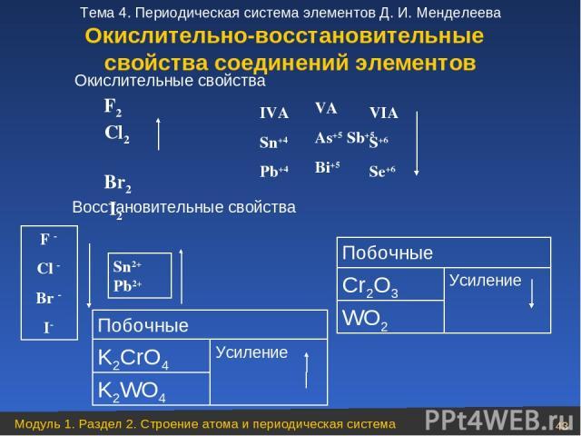 Побочные K2CrO4 Усиление K2WO4 Окислительные свойства Восстановительные свойства Побочные Cr2O3 Усиление WO2 F2 Cl2 Br2 I2 F Cl Br I Sn2+ Pb2+ VIA S+6 Se+6 VA As+5 Sb+5 Bi+5 IVA Sn+4 Pb+4 Окислительно-восстановительные свойства соединений элементов …