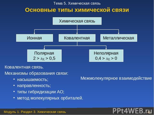 Ковалентная связь. Механизмы образования связи: насышаемость; направленность; типы гибридизации АО; метод молекулярных орбиталей. Химическая связь Ионная Ковалентная Металлическая Полярная 2 > > 0,5 Неполярная 0,4 > > 0 Межмолекулярное взаимодействи…