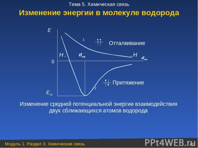 Есв Изменение средней потенциальной энергии взаимодействия двух сближающихся атомов водорода Отталкивание ←Н dнн Притяжение 2 0 Е dсв Н→ 1 Изменение энергии в молекуле водорода Модуль 1. Раздел 3. Химическая связь * Тема 5. Химическая связь