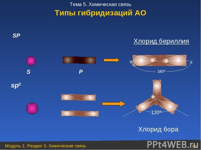 P SP 180º S 120º sp2 Хлорид бериллия Хлорид бора Типы гибридизаций АО Модуль 1. Раздел 3. Химическая связь * Тема 5. Химическая связь