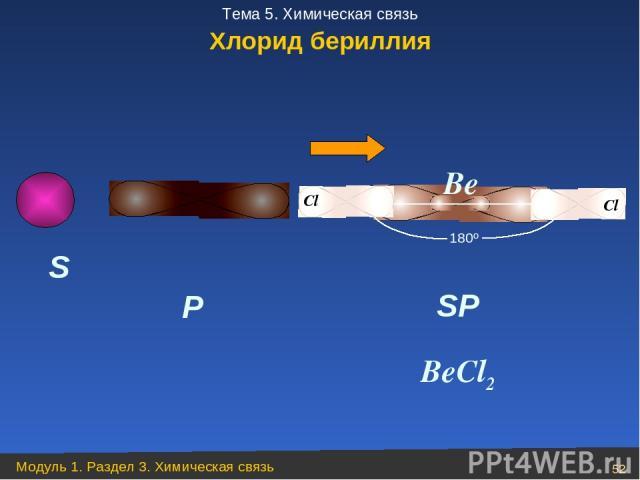 S P SP 180º BeCl2 Be Хлорид бериллия Модуль 1. Раздел 3. Химическая связь * Тема 5. Химическая связь