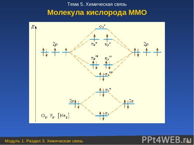 Молекула кислорода ММО Модуль 1. Раздел 3. Химическая связь * Тема 5. Химическая связь