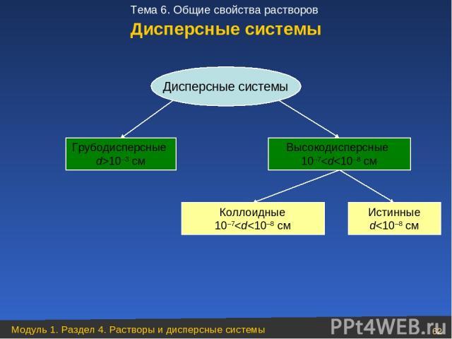 Дисперсные системы Грубодисперсные d>10–3 см Высокодисперсные 10–7
