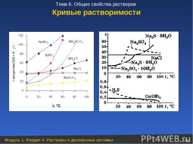 Кривые растворимости Модуль 1. Раздел 4. Растворы и дисперсные системы * Тема 6. Общие свойства растворов