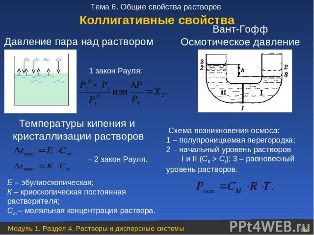Температуры кипения и кристаллизации растворов 1 закон Рауля: – 2 закон Рауля. Схема возникновения осмоса: 1 – полупроницаемая перегородка; 2 – начальный уровень растворов I и II (СII > CI); 3 – равновесный уровень растворов. Вант-Гофф Осмотическое …