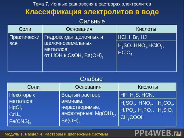 Соли Основания Кислоты Практически все HCl, HBr, HJ Слабые Cильные Классификация электролитов в воде Гидроксиды щелочных и щелочноземельных металлов: от LiОН к CsОН, Ba(ОН)2 H2SO4,HNO3,HClО3, НClO4 Кислоты Основания Соли Водный раствор аммиака, нера…