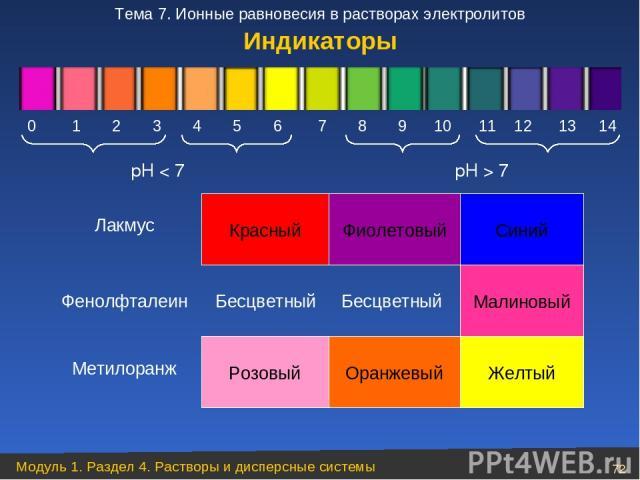 рН < 7 рН > 7 Малиновый Бесцветный Фенолфталеин Лакмус Красный Фиолетовый Синий Метилоранж Розовый Оранжевый Желтый Индикаторы 0 1 2 3 4 5 6 7 8 9 10 11 12 13 14 Бесцветный Модуль 1. Раздел 4. Растворы и дисперсные системы * Тема 7. Ионные равнове…