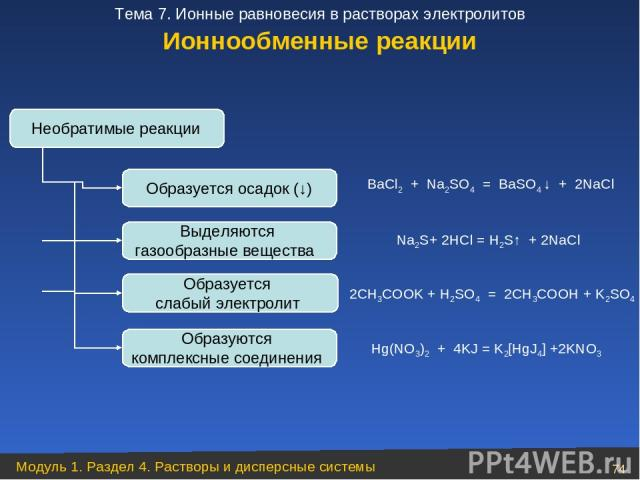 Необратимые реакции Образуется осадок (↓) BaCl2 + Na2SO4 = BaSO4 ↓ + 2NaCl Выделяются газообразные вещества Na2S+ 2HCl = H2S↑ + 2NaCl Образуется слабый электролит 2CH3COOK + H2SO4 = 2CH3COOH + K2SO4 Образуются комплексные соединения Hg(NO3)2 + 4KJ =…