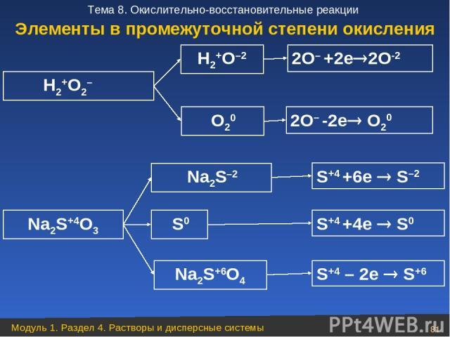 H2+O2– Na2S+4O3 S0 H2+O–2 2О– +2е 2О-2 2О– -2е О20 Na2S–2 О20 Na2S+6O4 S+4 +6e S–2 S+4 +4e S0 S+4 – 2e S+6 Элементы в промежуточной степени окисления Модуль 1. Раздел 4. Растворы и дисперсные системы * Тема 8. Окислительно-восстановительные реакции