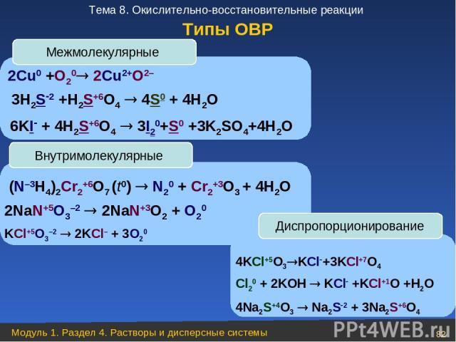 2Сu0 +O20 2Cu2+O2– 3H2S 2 +H2S+6O4 4S0 + 4H2O 6KI + 4H2S+6O4 3I20+S0 +3K2SO4+4H2O Межмолекулярные Внутримолекулярные (N–3H4)2Cr2+6O7 (t0) N20 + Cr2+3O3 + 4H2O 2NaN+5O3–2 2NaN+3O2 + O20 KCl+5O3–2 2KCl– + 3O20 Диспропорционирование 4KCl+5O3 KCl +3KCl+…