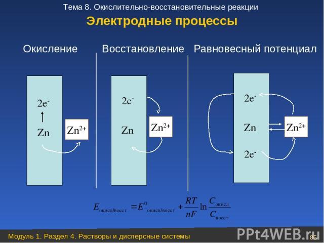 Zn 2е Zn2+ Zn 2е Zn2+ Zn 2е Zn2+ 2е Окисление Восстановление Равновесный потенциал Электродные процессы Модуль 1. Раздел 4. Растворы и дисперсные системы * Тема 8. Окислительно-восстановительные реакции