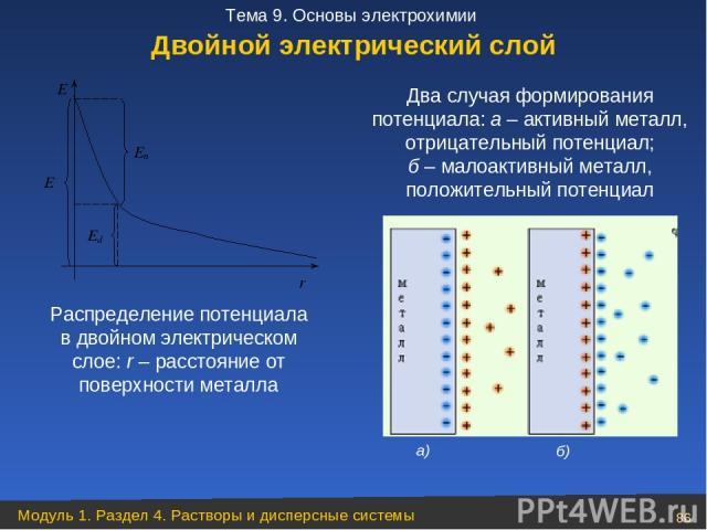 Распределение потенциала в двойном электрическом слое: r – расстояние от поверхности металла Два случая формирования потенциала: а – активный металл, отрицательный потенциал; б – малоактивный металл, положительный потенциал Двойной электрический сло…