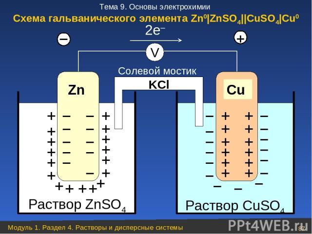 Раствор ZnSO4 Zn + + + + + + + + + + + + + + + + + – – – – – – – – – – – – Раствор CuSO4 Cu – – – – – – – – – – – – – – – + + + + + + + + + + + + V 2e– Солевой мостик KCl + Схема гальванического элемента Zn0|ZnSO4||CuSO4|Cu0 Модуль 1. Раздел 4. Раст…