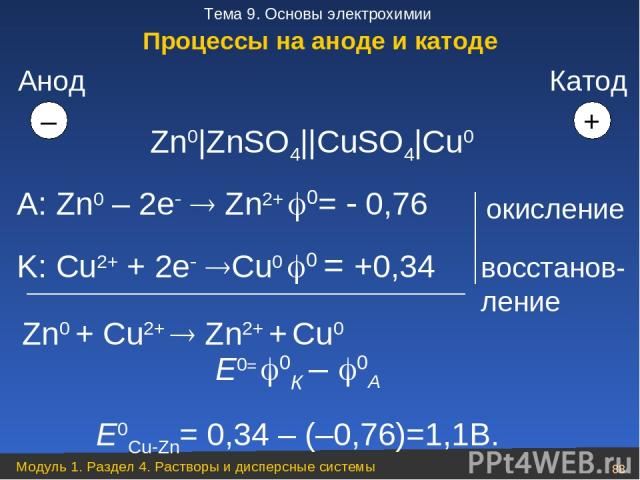 Zn0|ZnSO4||CuSO4|Cu0 А: Zn0 – 2e Zn2+ 0= 0,76 K: Cu2+ + 2e Cu0 0 = +0,34 Zn0 + Cu2+ Zn2+ + Cu0 Анод – + окисление восстанов-ление Е0= 0К – 0А Е0Cu-Zn= 0,34 – (–0,76)=1,1В. Катод Процессы на аноде и катоде Модуль 1. Раздел 4. Растворы и дисперсные си…