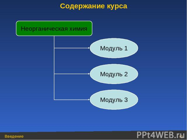 Неорганическая химия Содержание курса Модуль 1 Модуль 2 Модуль 3 Введение *