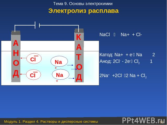 NaCl Na+ + Cl Катод: Na+ + е Na 2 Анод: 2Cl 2е Cl2 1 2Na+ +2Cl 2 Na + Cl2 А Н О Д К А Т О Д Na+ Na+ Электролиз расплава Модуль 1. Раздел 4. Растворы и дисперсные системы * Тема 9. Основы электрохимии